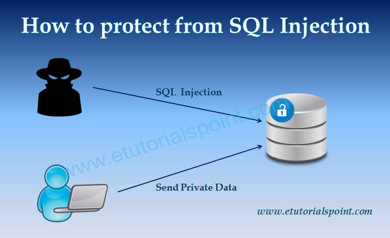 SQL Injection Prevention Techniques