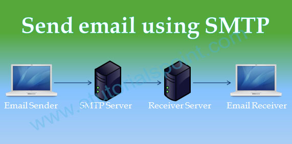 Send email using SMTP