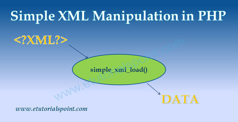 Simple XML Manipulation In PHP